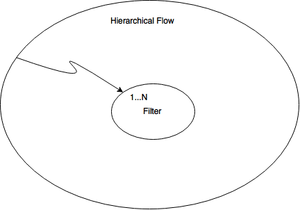 composite-design-pattern-for-hierarchical-flow